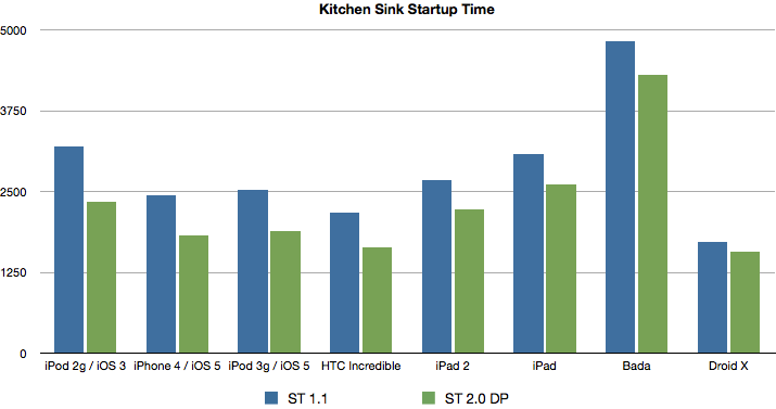 Sencha Touch startup times on various devices, 1.1.1 versus 2.0
