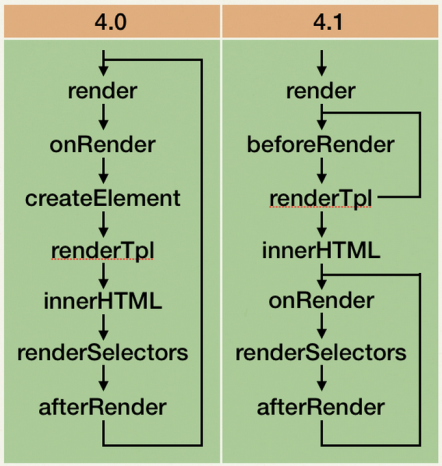 Figure 1: Render Process